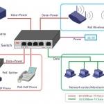 POE, Power Supply, Adapter